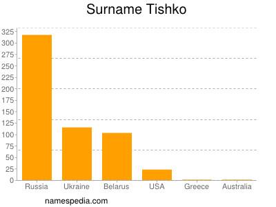Surname Tishko