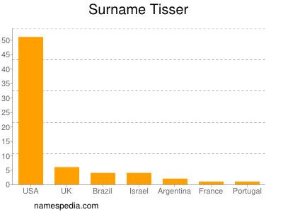Surname Tisser
