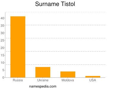 Surname Tistol