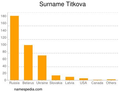 Surname Titkova