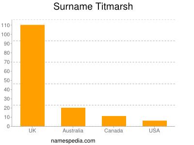 Surname Titmarsh