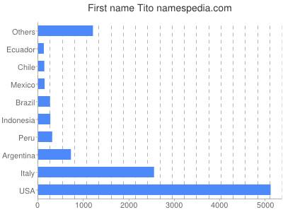 Given name Tito