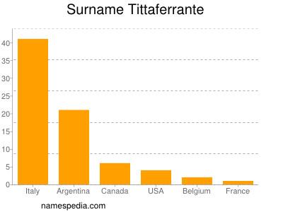 Surname Tittaferrante
