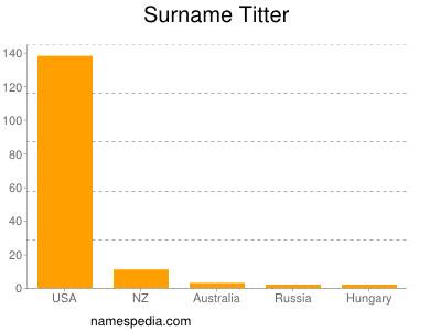 Surname Titter