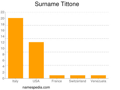 Surname Tittone
