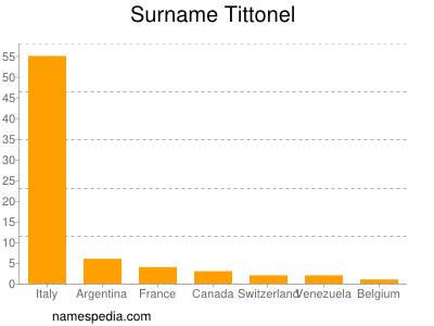 Surname Tittonel