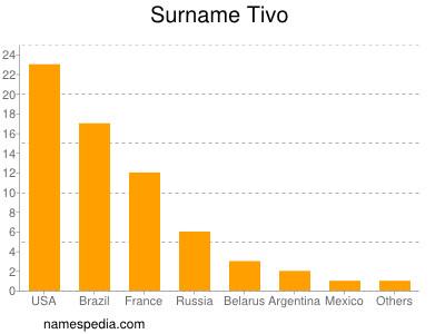 Surname Tivo
