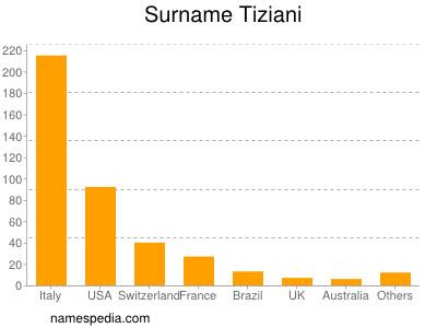 Surname Tiziani