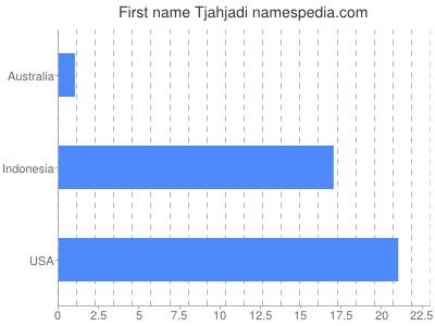 Given name Tjahjadi