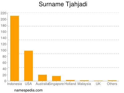 Surname Tjahjadi