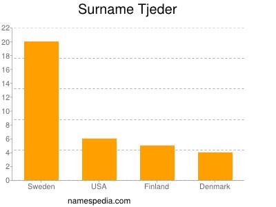 Surname Tjeder