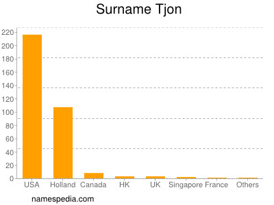 Surname Tjon
