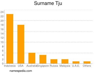 Surname Tju