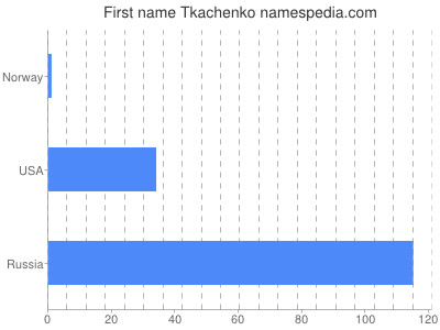 Given name Tkachenko