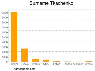 Surname Tkachenko