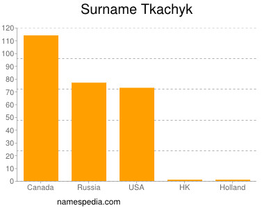 Surname Tkachyk