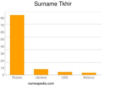 Surname Tkhir