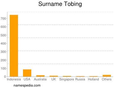 Surname Tobing