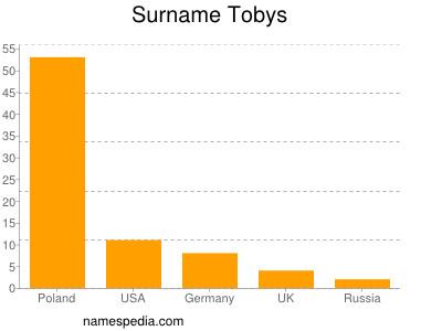 Surname Tobys
