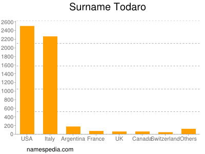 Surname Todaro