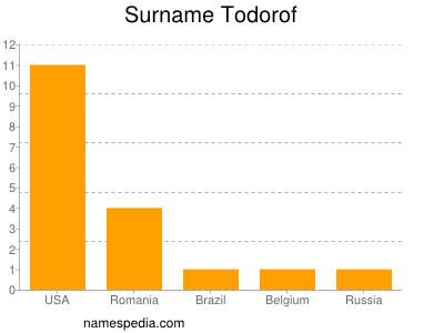 Surname Todorof