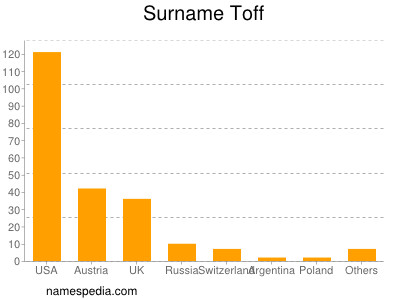 Surname Toff