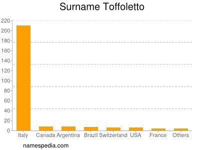 Surname Toffoletto