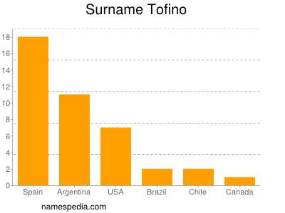 Surname Tofino
