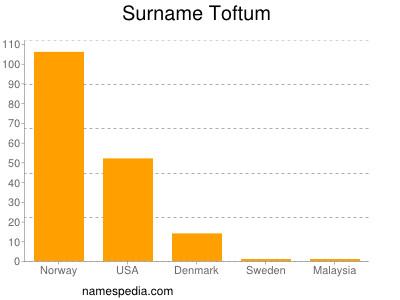 Surname Toftum