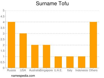 Surname Tofu