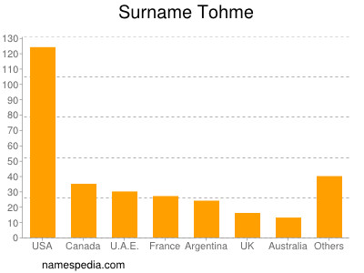 Surname Tohme