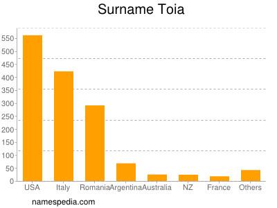 Surname Toia