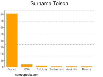 Surname Toison