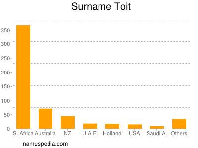 Surname Toit