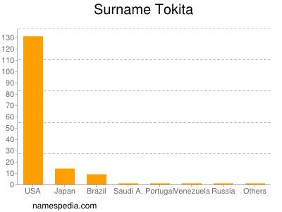Surname Tokita