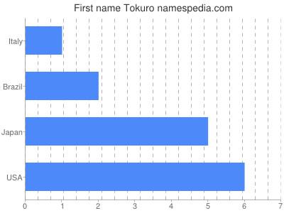 Given name Tokuro