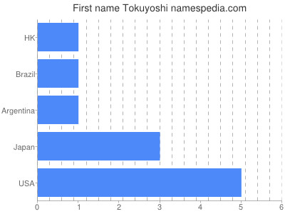 Given name Tokuyoshi