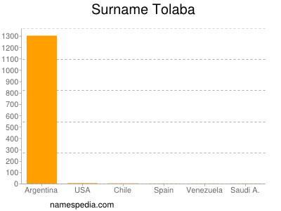 Surname Tolaba
