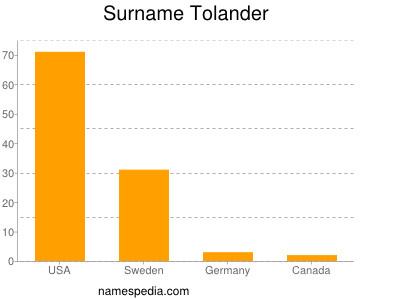 Surname Tolander