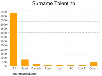 Surname Tolentino