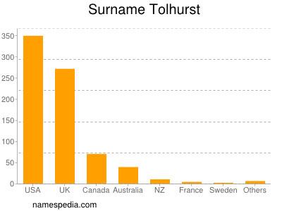 Surname Tolhurst