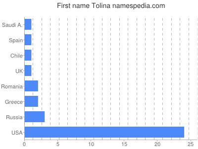 Vornamen Tolina