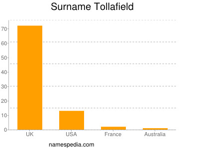 Surname Tollafield