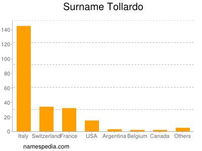 Surname Tollardo