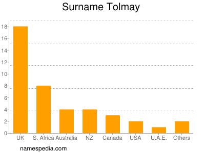 Surname Tolmay