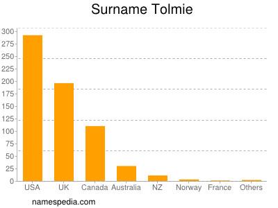 Surname Tolmie