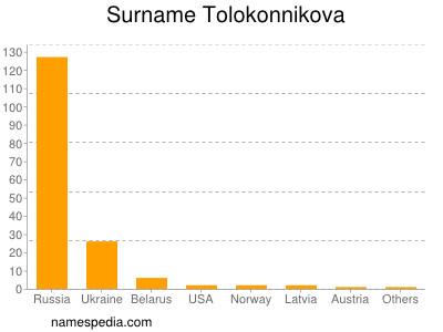 Surname Tolokonnikova