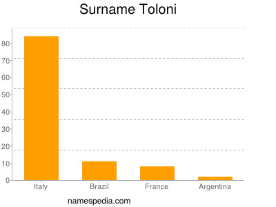 Surname Toloni