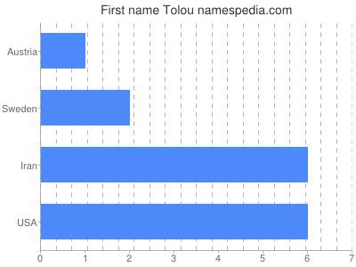 Given name Tolou