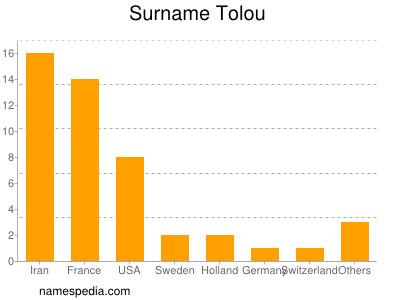 Surname Tolou